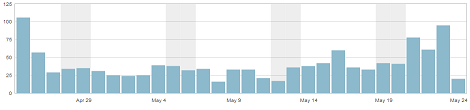 April 25 was my 'busiest day' with 106 views