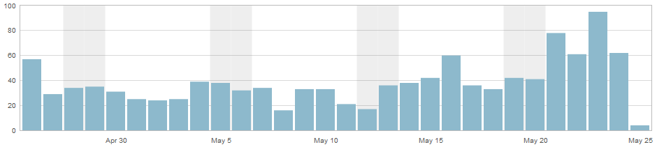 May 23 was my second 'busiest day' with 95 views