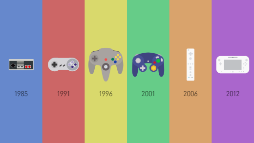Evolution of the game controllers in the Nintendo line of video game consoles from the 80s to current day